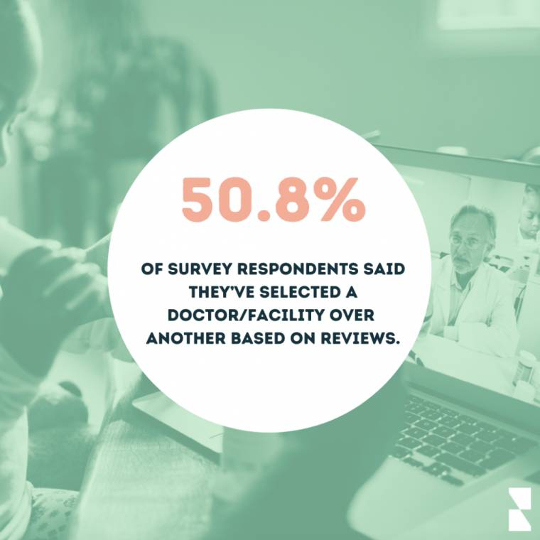 More than 50% of survey respondents select a doctor based on reviews.