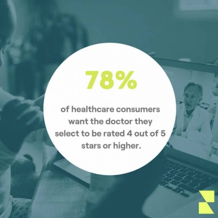 Healthcare consumers want doctors to have a high rating.