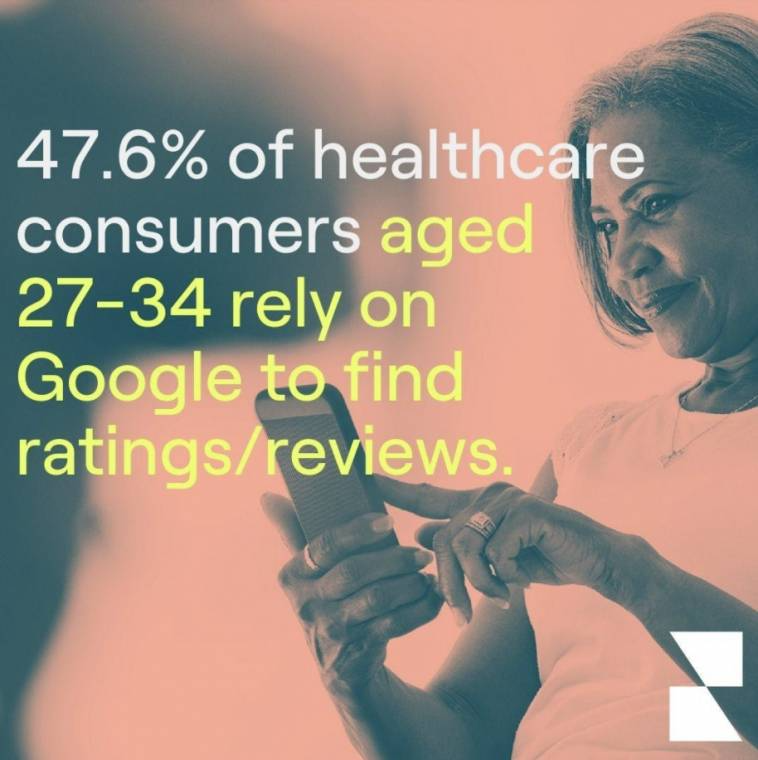 47.6% of consumers rely on Google to find ratings.