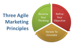 The Agile Approach to Patient Journey Marketing