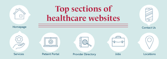 Give People What They Want on Your Hospital Website