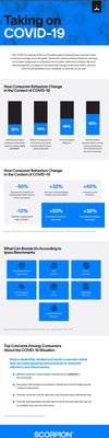[Infographic]Facebook Insights on Behavior Influence by Coronavirus